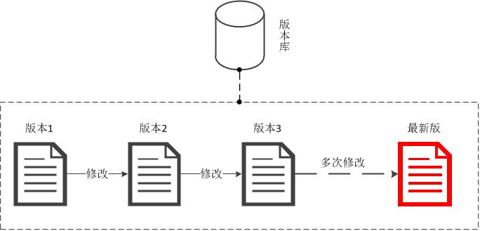 版本控制与SVN介绍