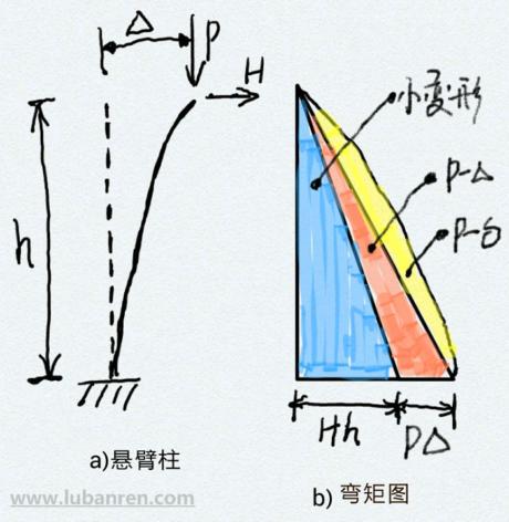 结构的二阶分析与二阶效应
