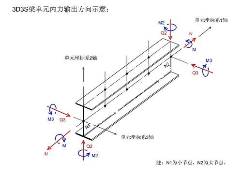 3d3s中梁单元内力的输出方向